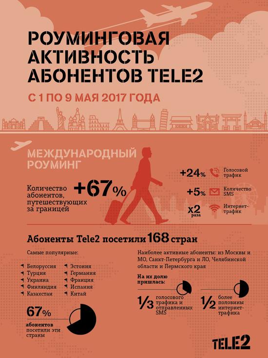 Смоленские абоненты Tele2 посетили 66 стран за майские праздники